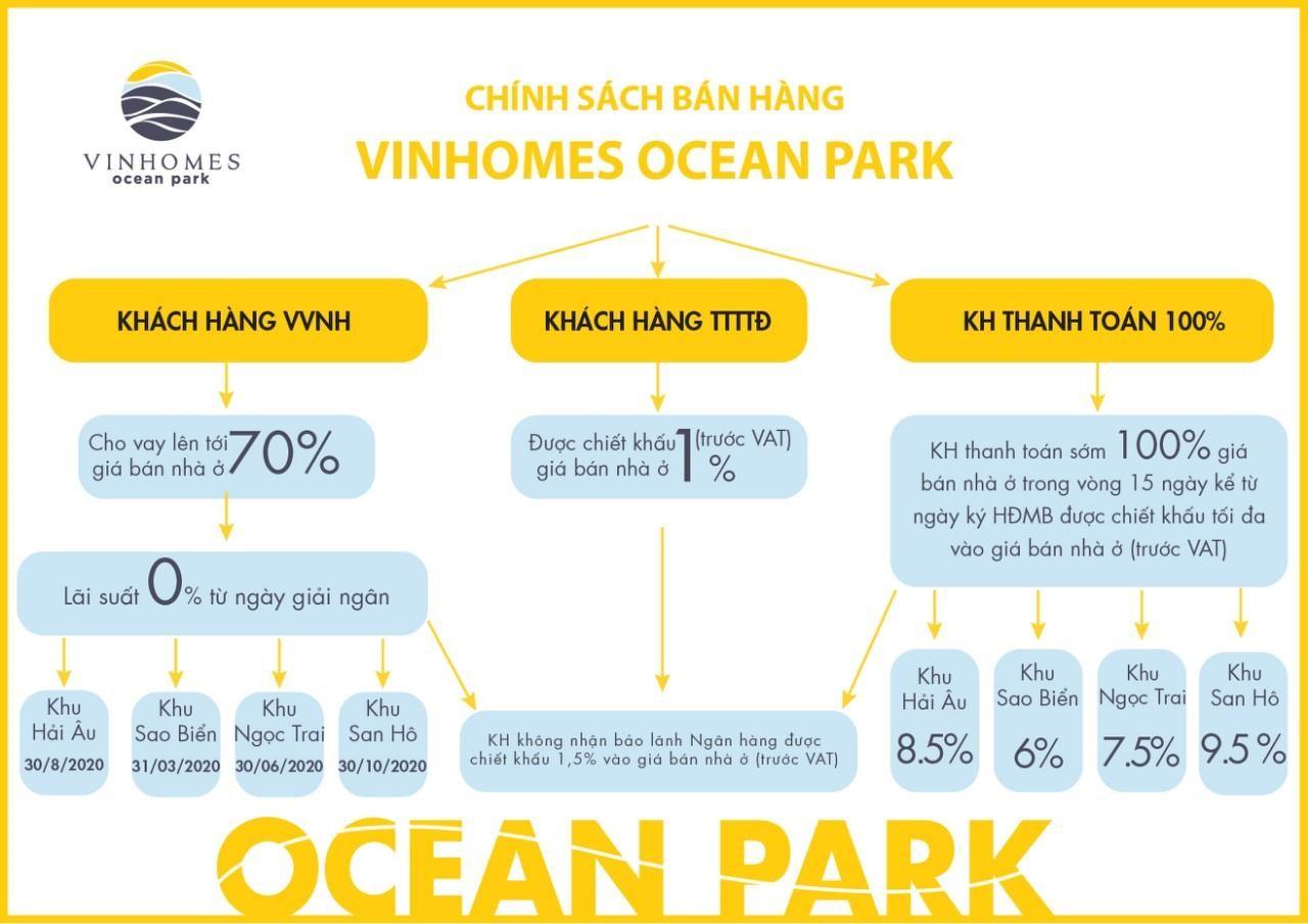 Chính sách bán hàng Vinhomes Ocean Park (hình tham khảo)